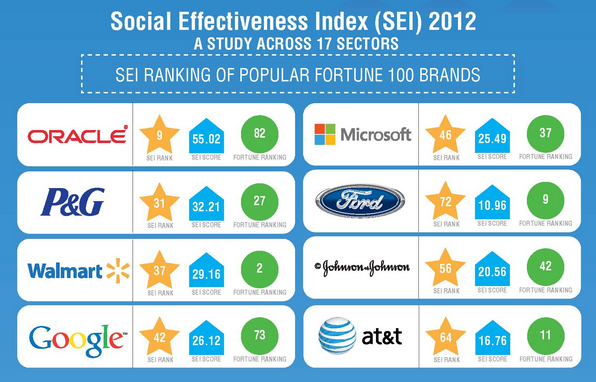 Infographic-B2B-Companies-Well-Represented-in-Fortune-100-Social-Effectiveness-Index-PR-News